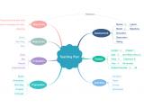 Effizient Mindmaps erstellen – Mindmaster im Test